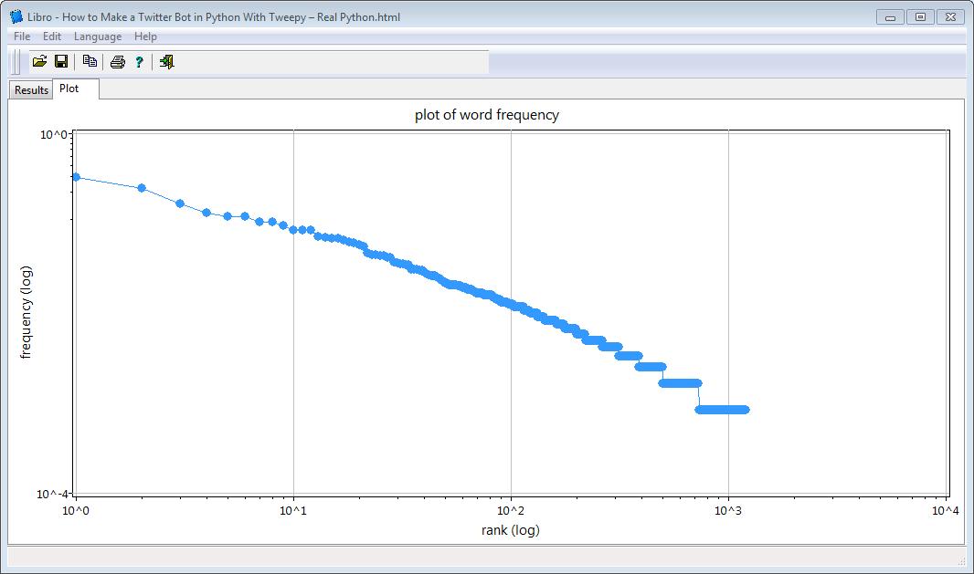Libro: Open source Free Text Analysis Tool