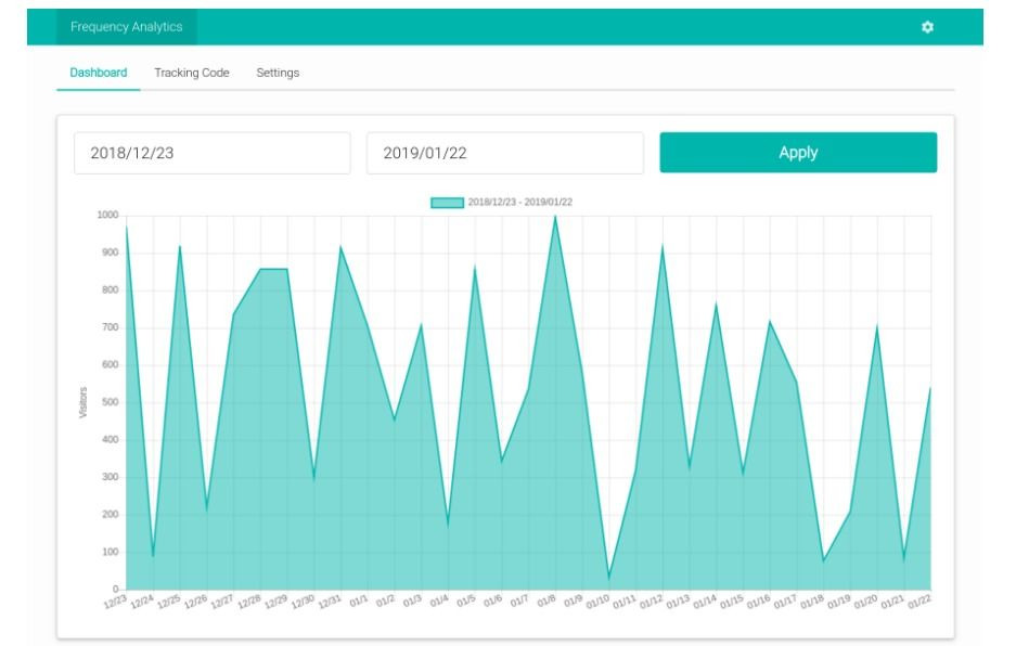 Best 20+ Open source Free Self-hosted Web Analytics