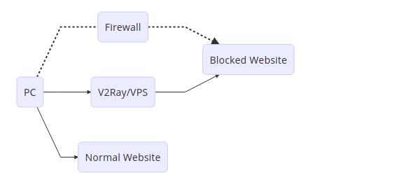 Project V: Single Server Workflow
