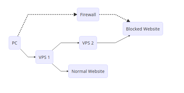 Project V: Server Bridge Workflow